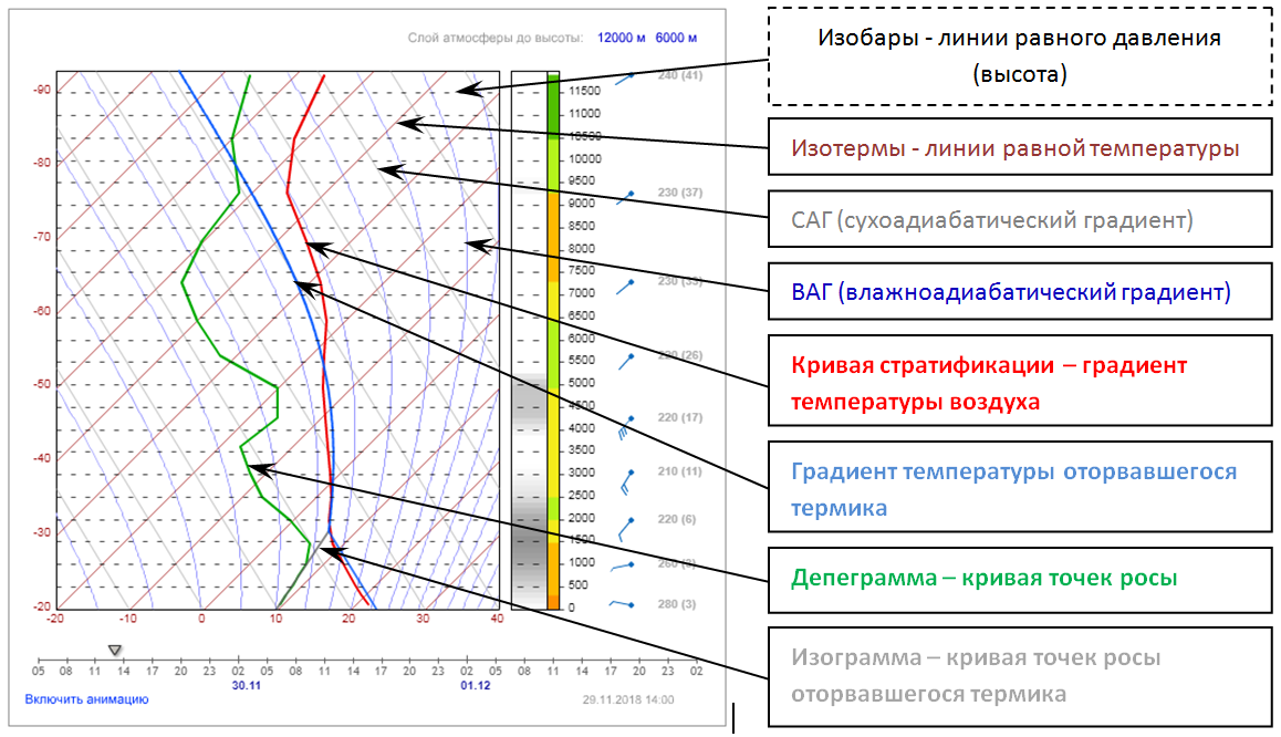 Как читать аэрологическую диаграмму парапланеристу - подробная инструкция