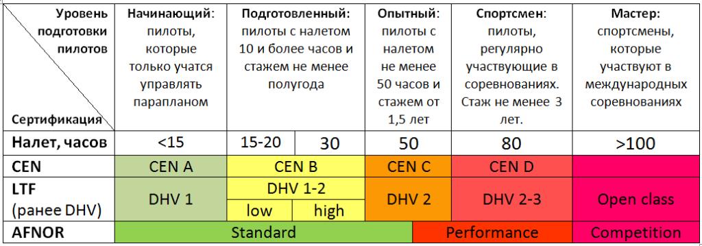 Системы сертификации и классы парапланов